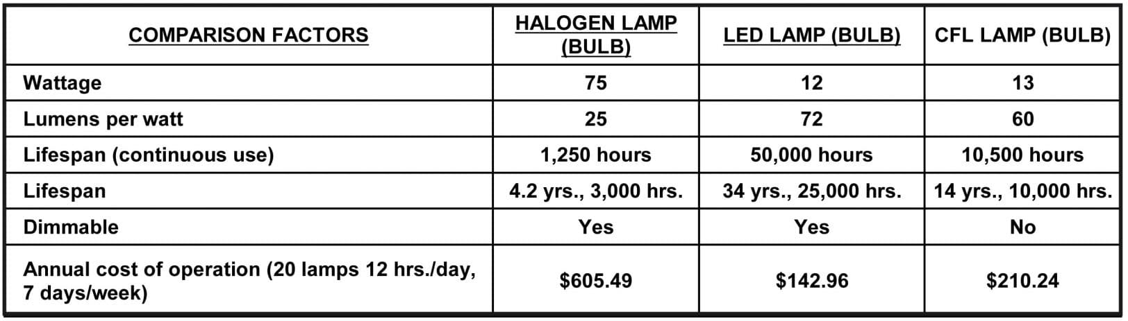 Comparison chart Halogen - LED - CFL